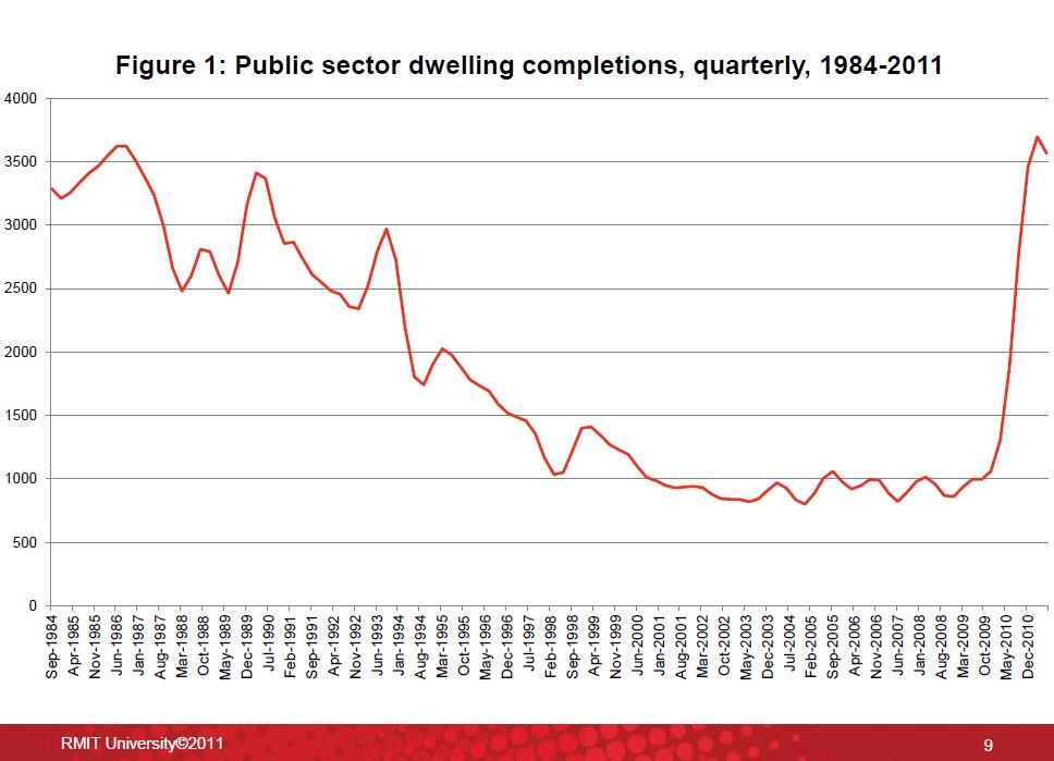 Graph showing how many public sector houses were built between 1984 and 2010. There is  steep decline until 2008, then a big increase.